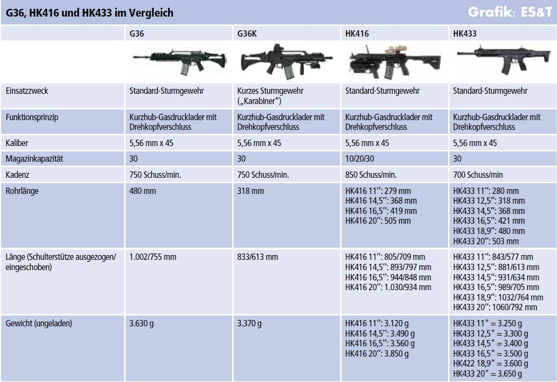 HK433 - The new assault rifle from HK-16487483_1799150460345864_459480465467756320_o.jpg