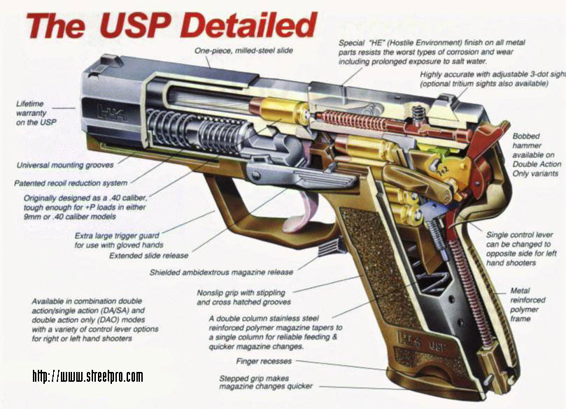 How many parts are in a HK USP?